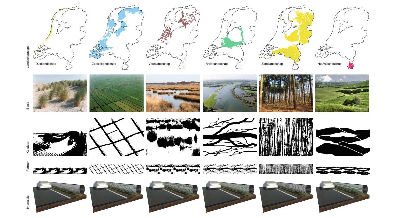 Verschillende patronen in de geluidsrail op basis van het landschap